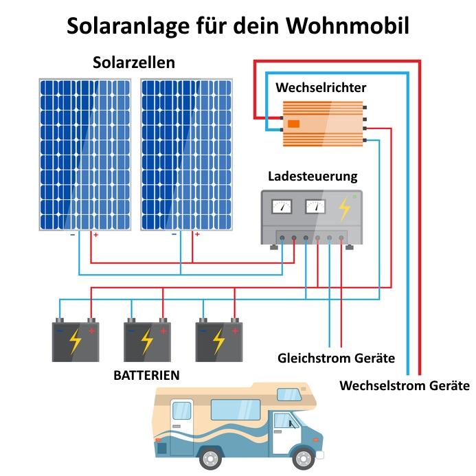 Solaranlage für Wohnmobil Funktionsweise