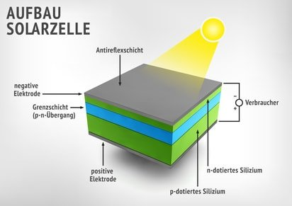 Wohnmobil Solaranlage Aufbau